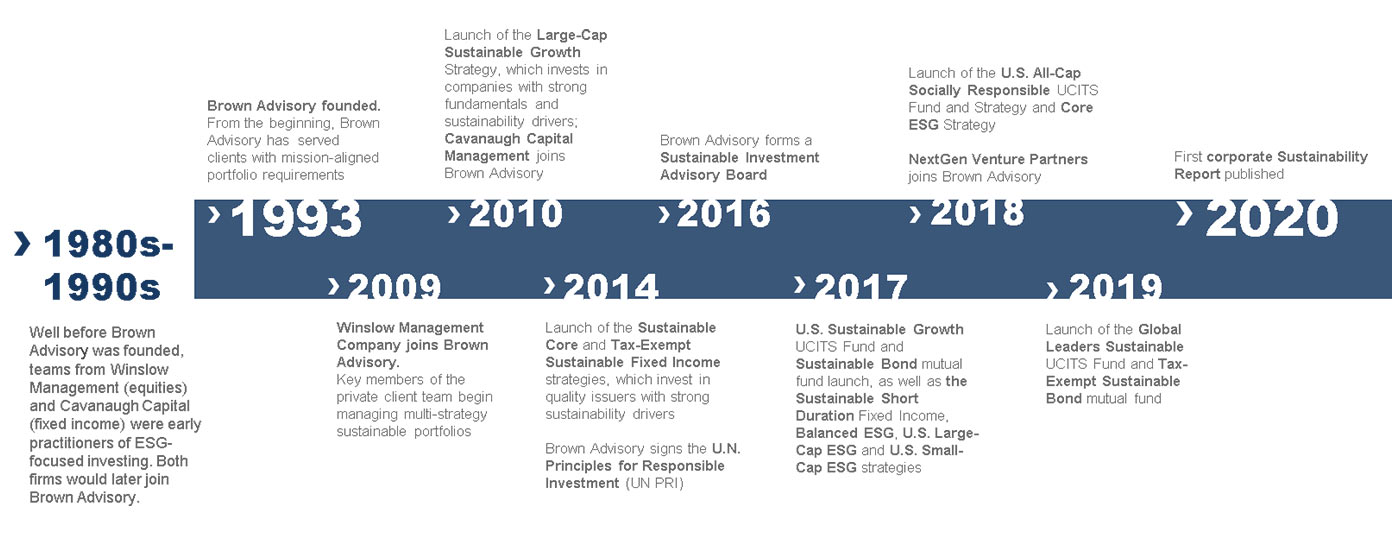 Brown Advisory Sustainable Investing Timeline