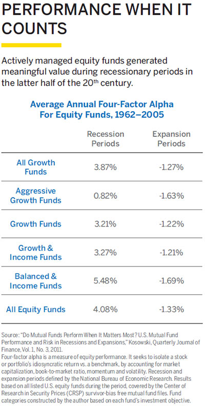 Actively managed equity funds generated meaningful value during recessionary periods in the latter half of the 20th century.